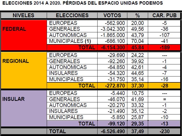 Análisis de la pérdida del espacio de Unidas Podemos